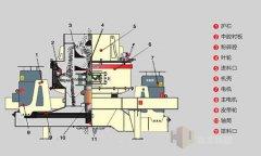 【干货】8个引起制砂机振动的原因及处理方法